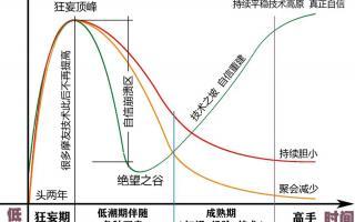 玩摩托车的规律曲线图