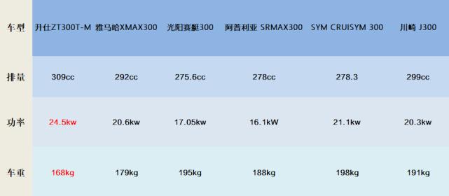 出道即是巅峰!升仕ZT300T-M性能数据 高居同级踏板车型榜首-第5张图片-春风行摩托车之家