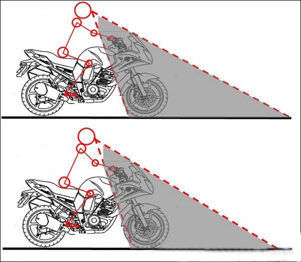 摩托车视野盲区知识 以及一些改善盲区的小技巧-第4张图片-春风行摩托车之家