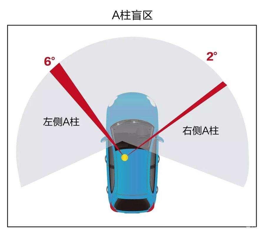 摩托车视野盲区知识 以及一些改善盲区的小技巧-第1张图片-春风行摩托车之家