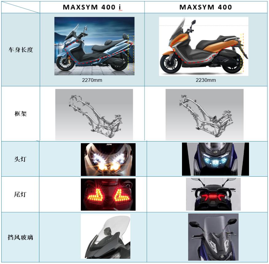 SYM三阳机车全球首发Maxsym 400 TCS,开始预售-第22张图片-春风行摩托车之家